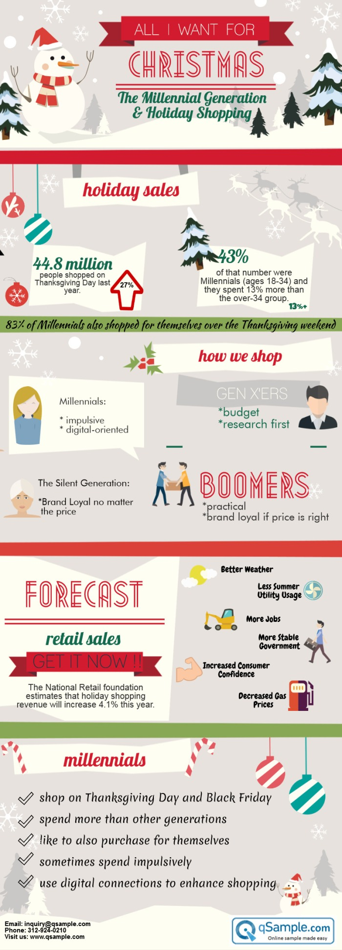 Millennials and Holiday Shopping